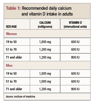 IOM Calcium and vitamin D Recommendations