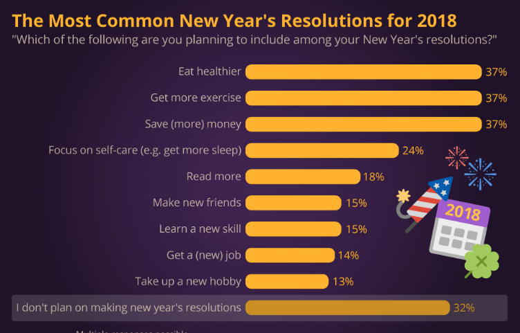 What New Year Resolutions Are You Making?